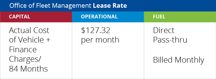 Fleet Lease Rate