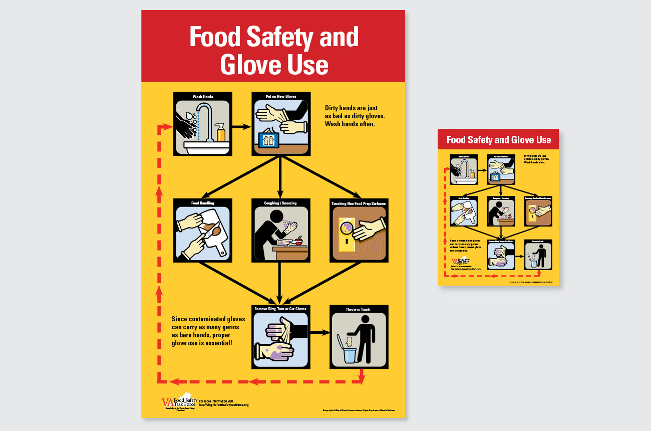 Food Safety and Glove Use poster and flyer
